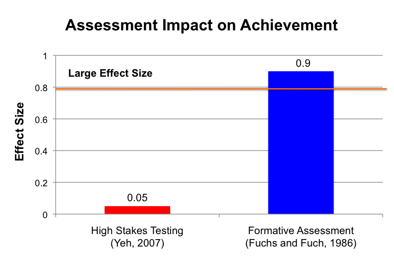 Assessment Impact