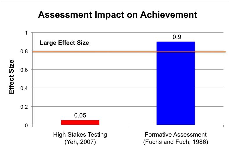 Student Formative Assessment | WingInstitute org