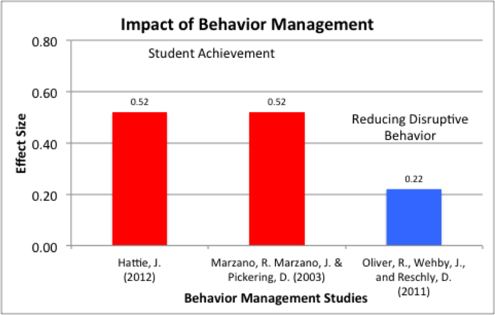 Impact of Behavior Management