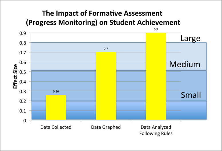 Student Formative Assessment | WingInstitute org