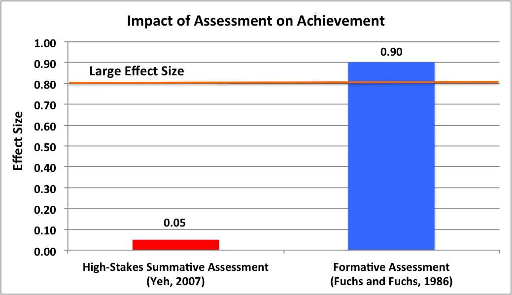 High Stakes Formative Assessment