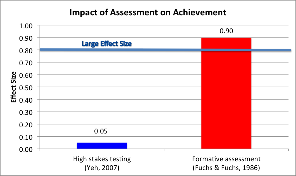 Impact of Assessment on Achievement