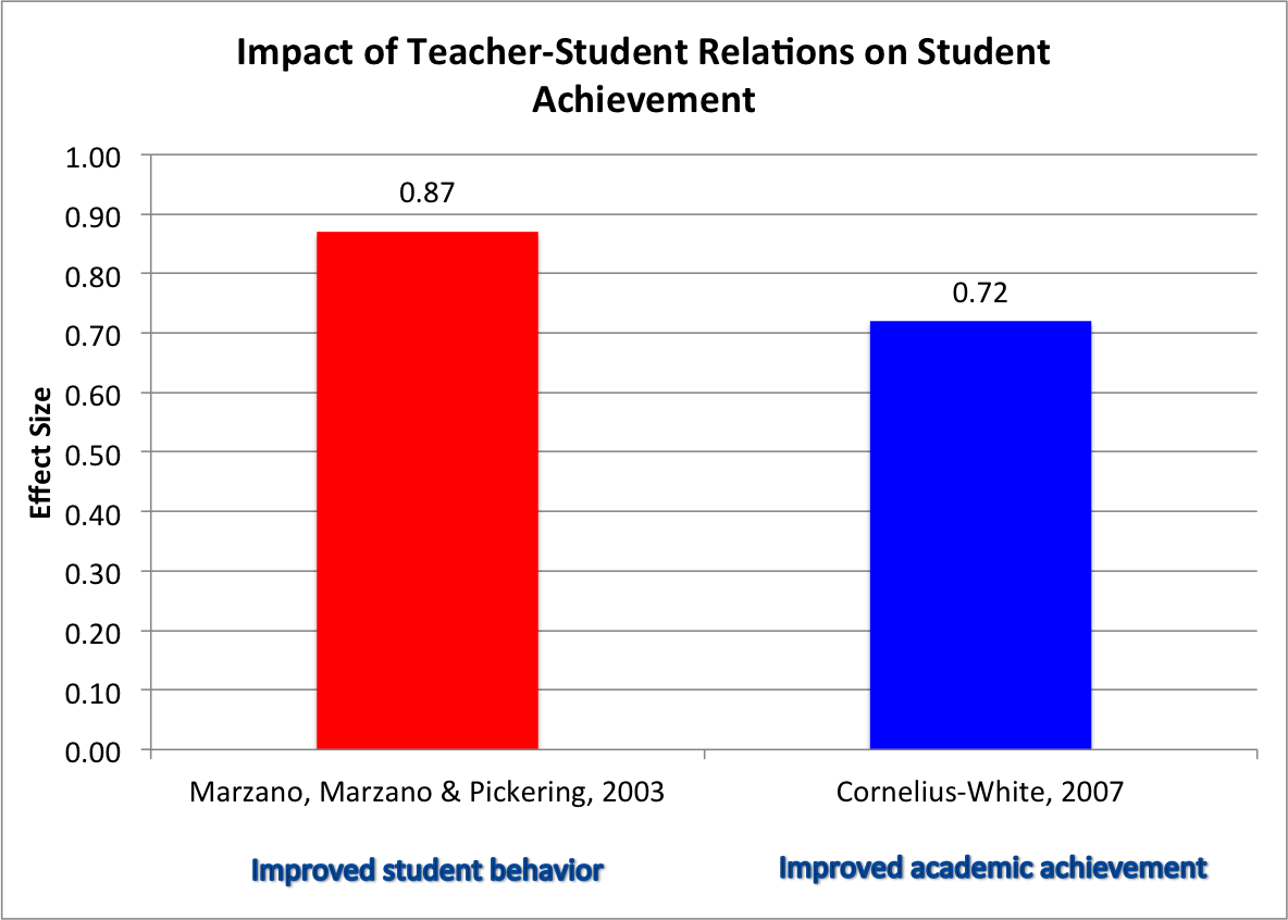Impact of Teacher student Relations