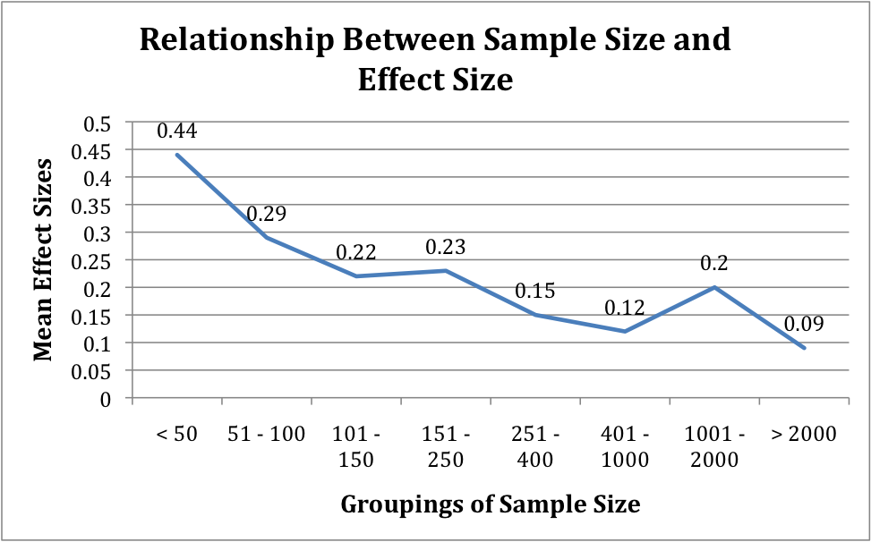 Does sample size correlate to larger or smaller effect sizes ...