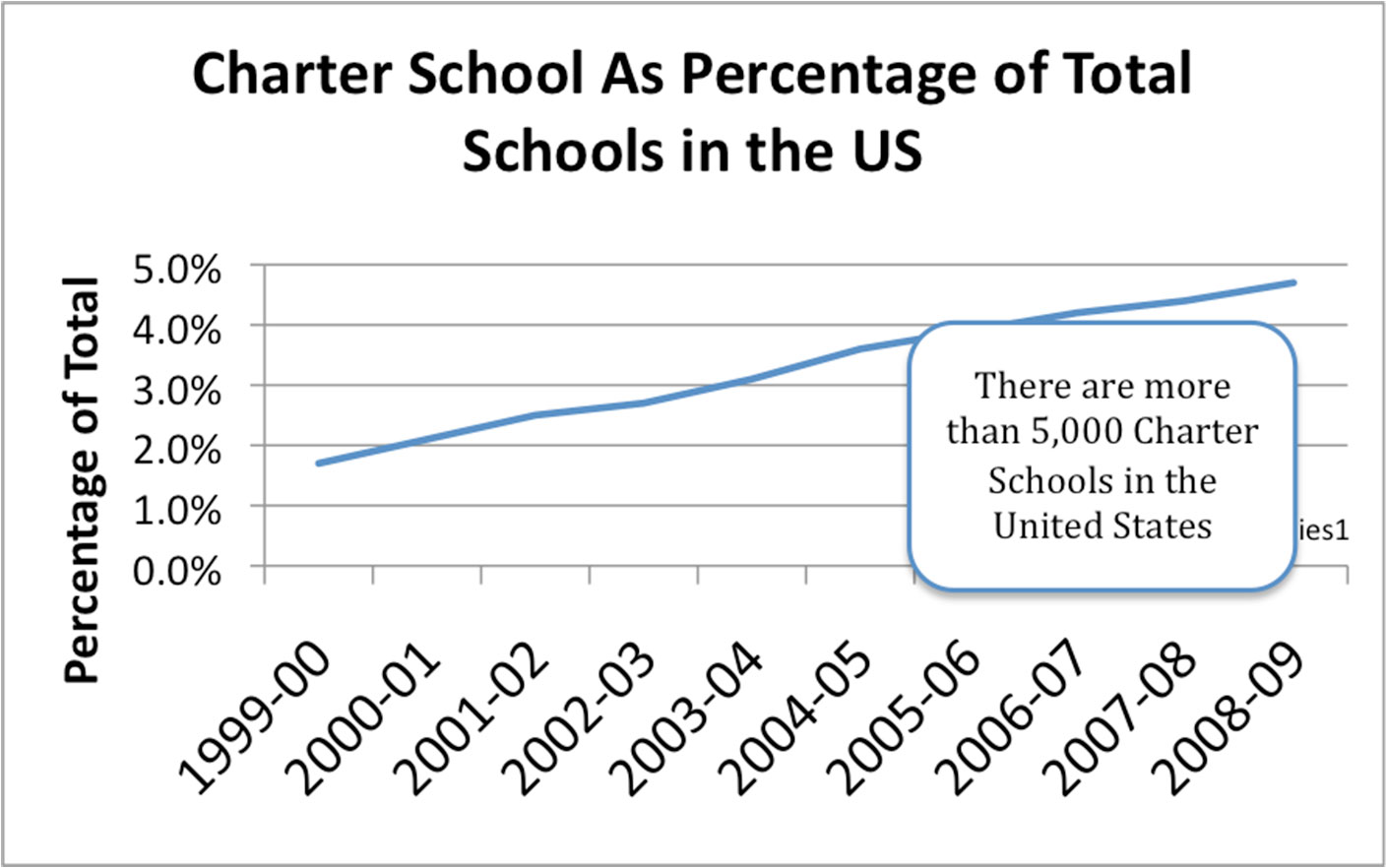 Are charter schools better?