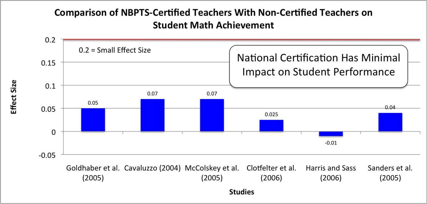 Does National Board For Professional Teaching Standards