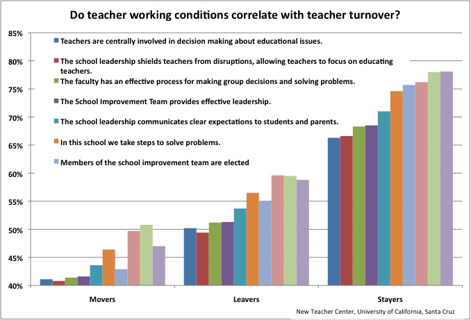 How do teacher working conditions impact teacher turnover?