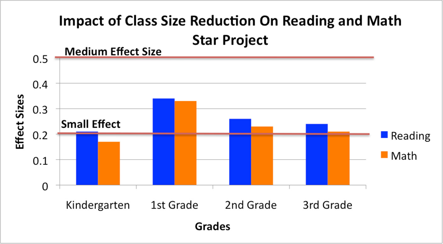 class size Meta-analysis of research on class size and achievement gene v glass  mary lee smith laboratory of educational research university of colorado.