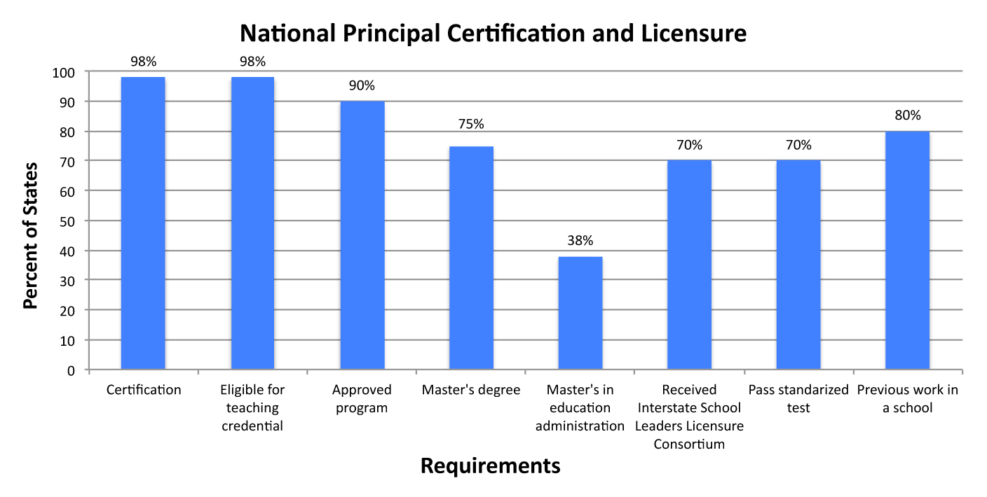 What Are The Certification And Licensure Requirements Across The